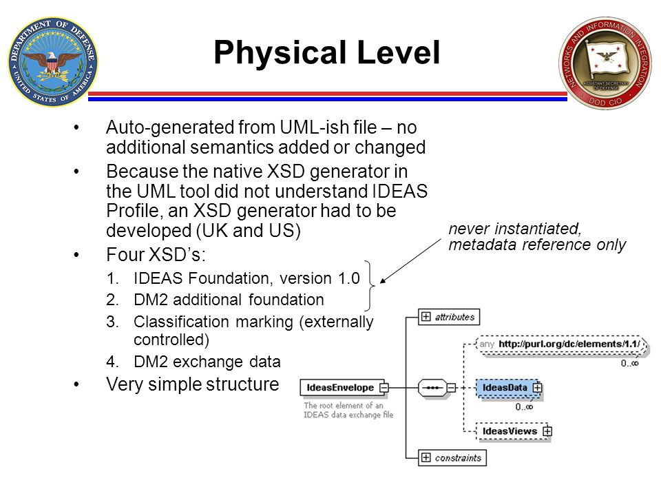 Physical Level Auto-generated from UML-ish file – no additional semantics added or changed.