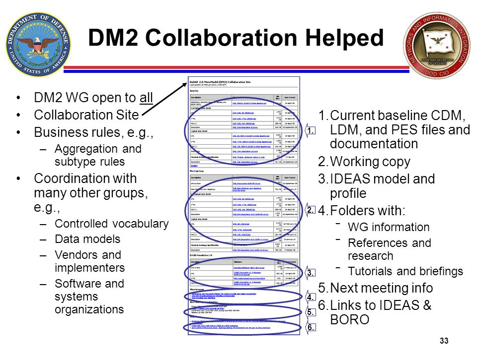 DM2 Collaboration Helped