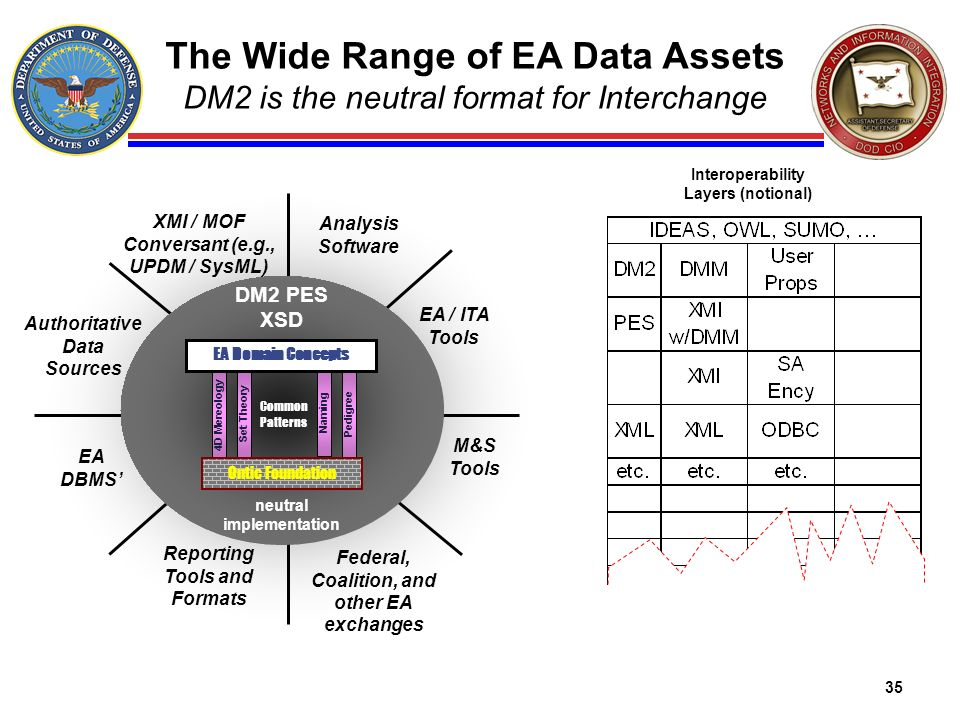The Wide Range of EA Data Assets DM2 is the neutral format for Interchange