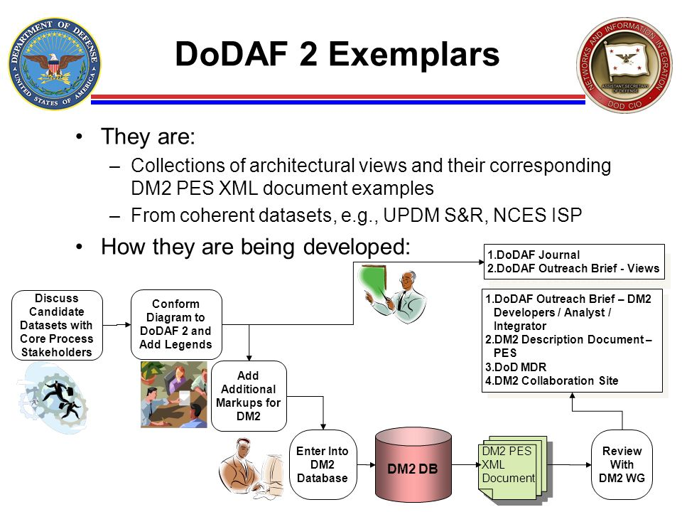 DoDAF 2 Exemplars They are: How they are being developed: