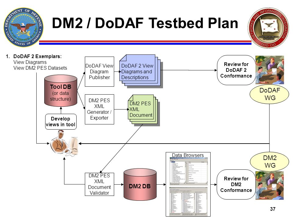 Review for DoDAF 2 Conformance Review for DM2 Conformance