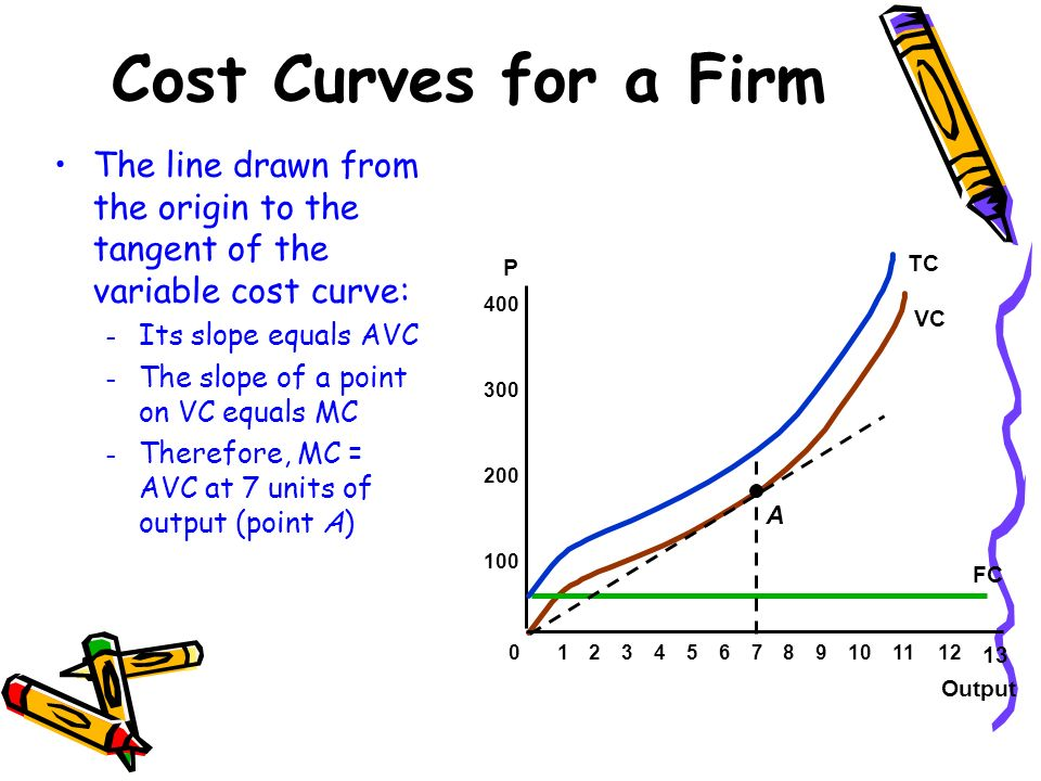 Cost Curves for a Firm The line drawn from the origin to the tangent of the variable cost curve: