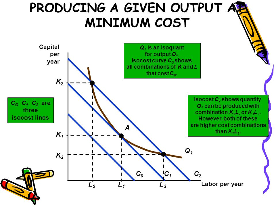 PRODUCING A GIVEN OUTPUT AT MINIMUM COST