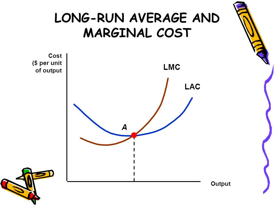 LONG-RUN AVERAGE AND MARGINAL COST