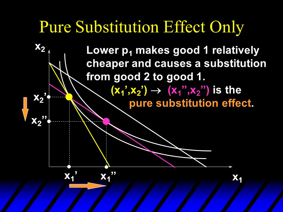 Pure Substitution Effect Only