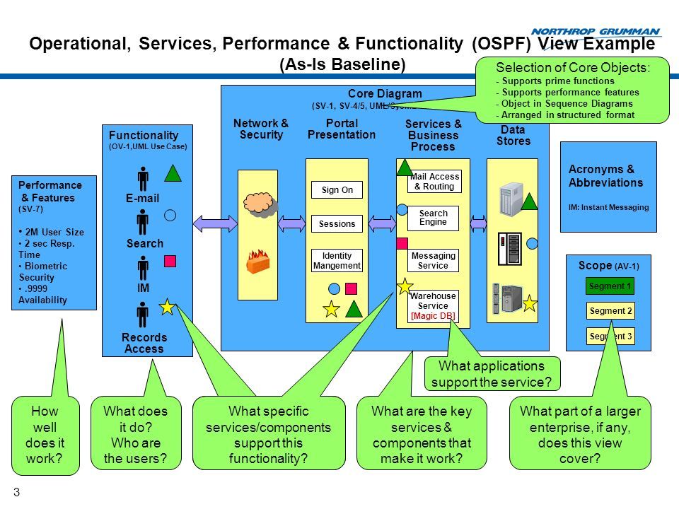 Operational, Services, Performance & Functionality (OSPF) View Example