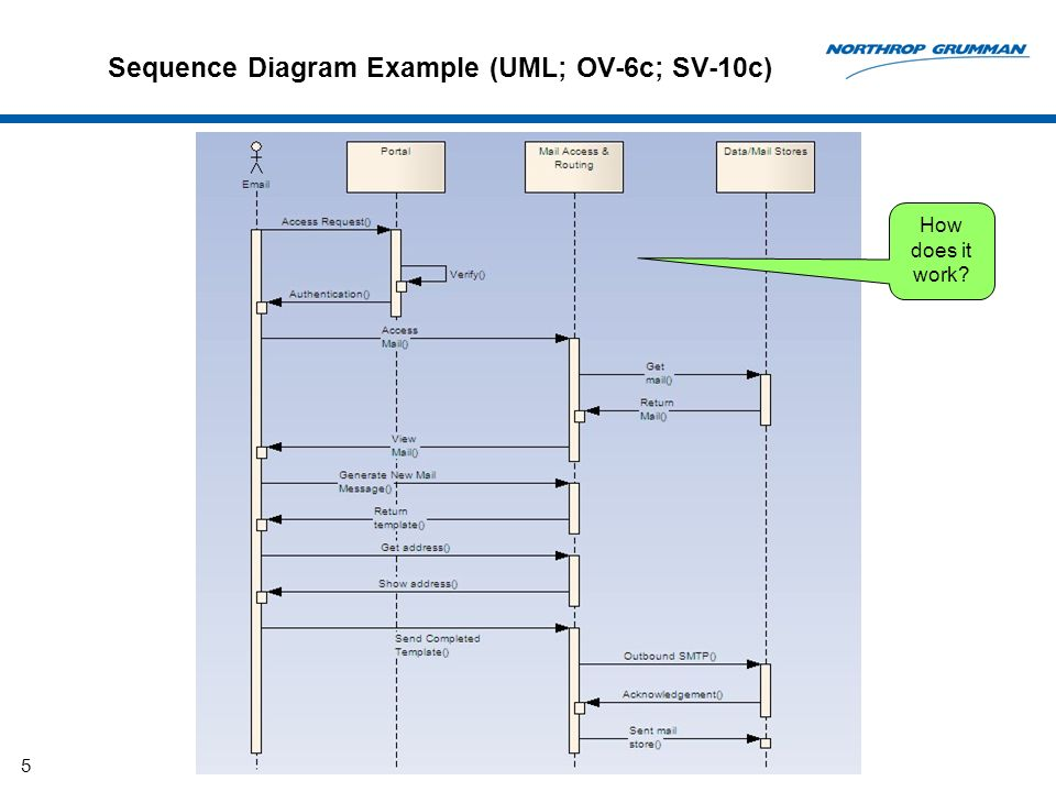 Sequence Diagram Example (UML; OV-6c; SV-10c)