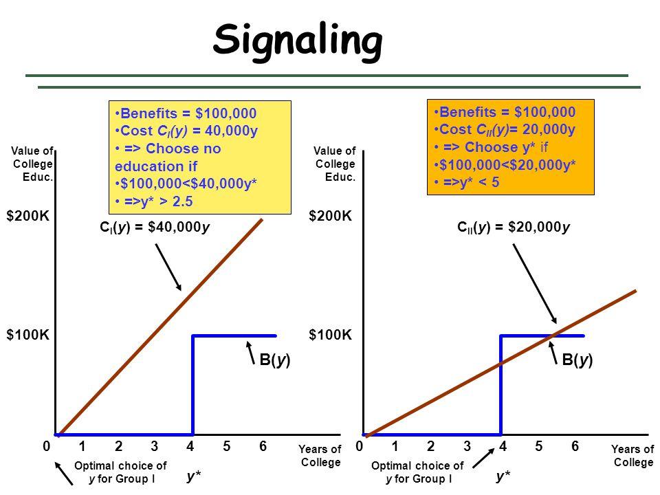Signaling B(y) B(y) Benefits = $100,000 Cost CI(y) = 40,000y