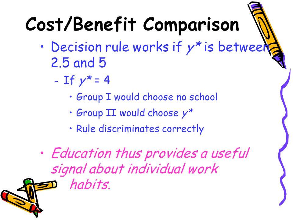 Cost/Benefit Comparison