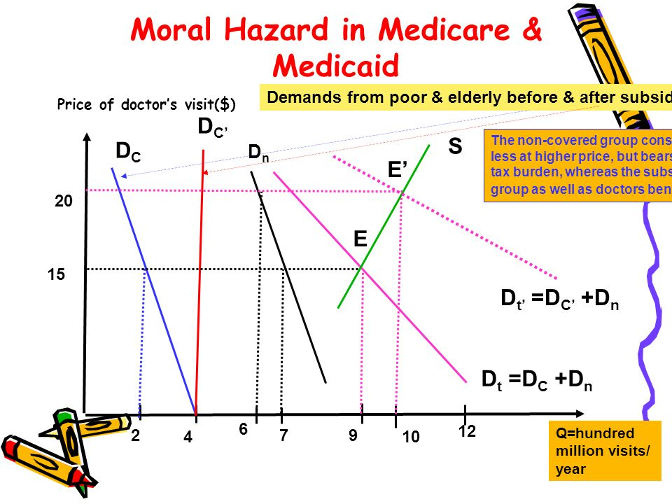 Moral Hazard in Medicare & Medicaid