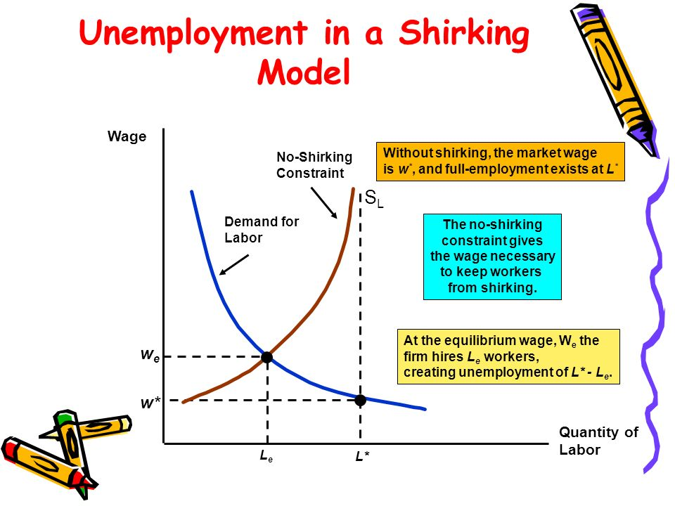 Unemployment in a Shirking Model