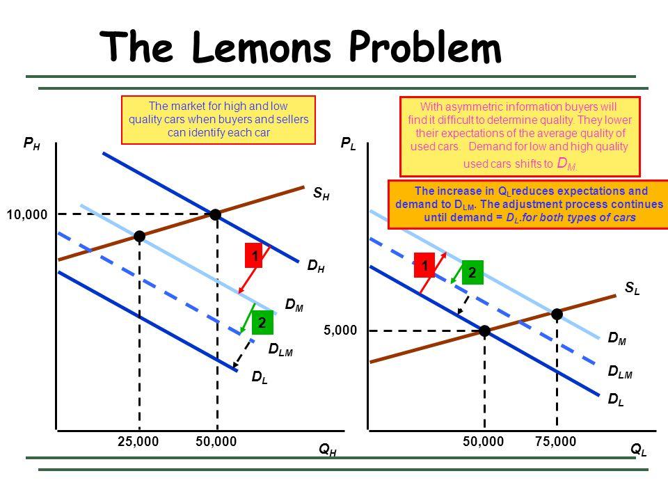 The Lemons Problem SH SL DH DL DM PH PL DLM 1 1 2 DL 2 QH QL 5,000