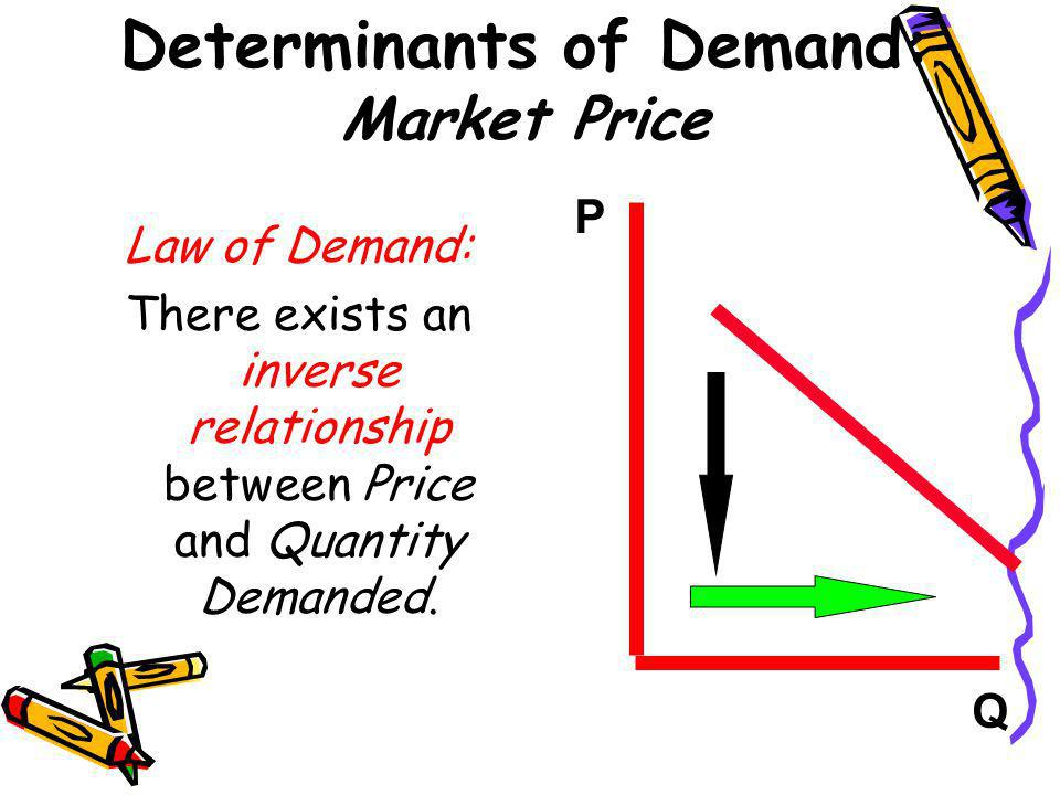 Determinants of Demand: Market Price