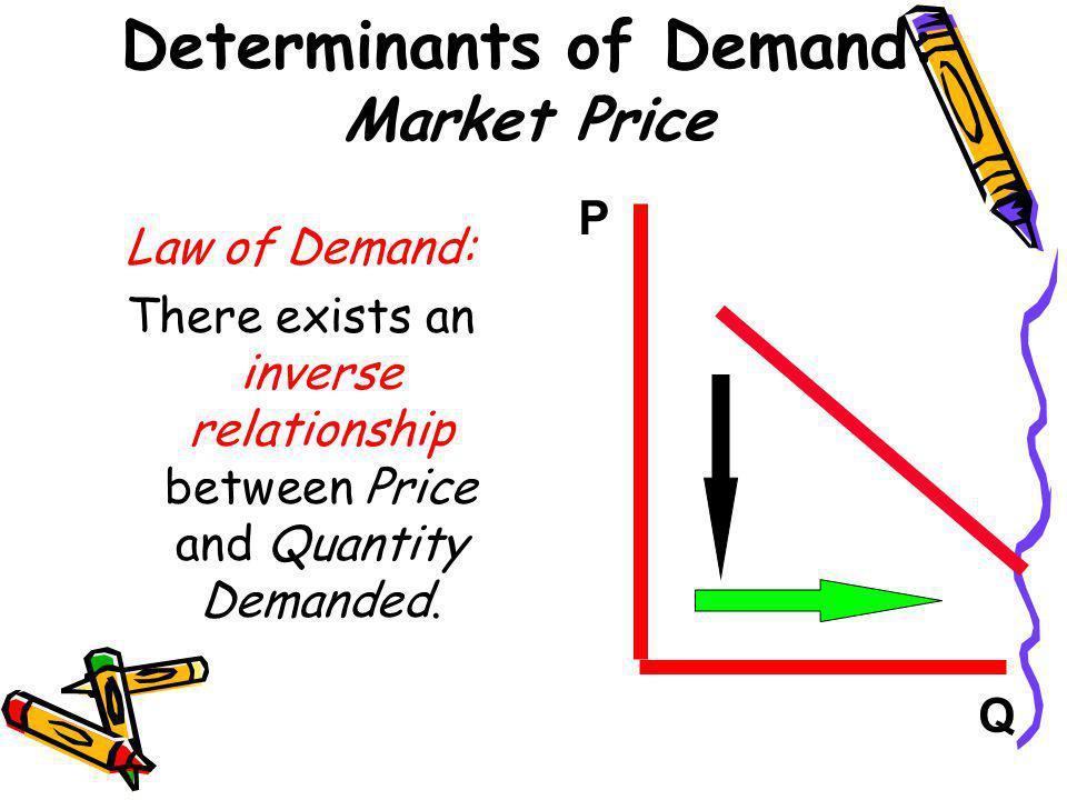 Determinants of Demand: Market Price