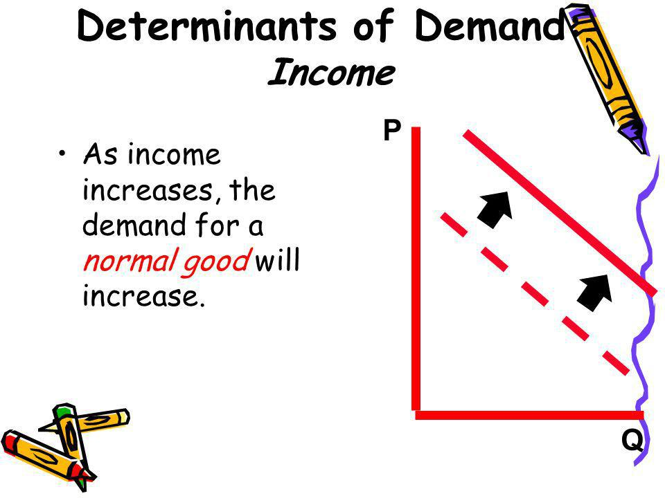 Determinants of Demand: Income