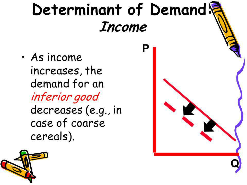 Determinant of Demand: Income