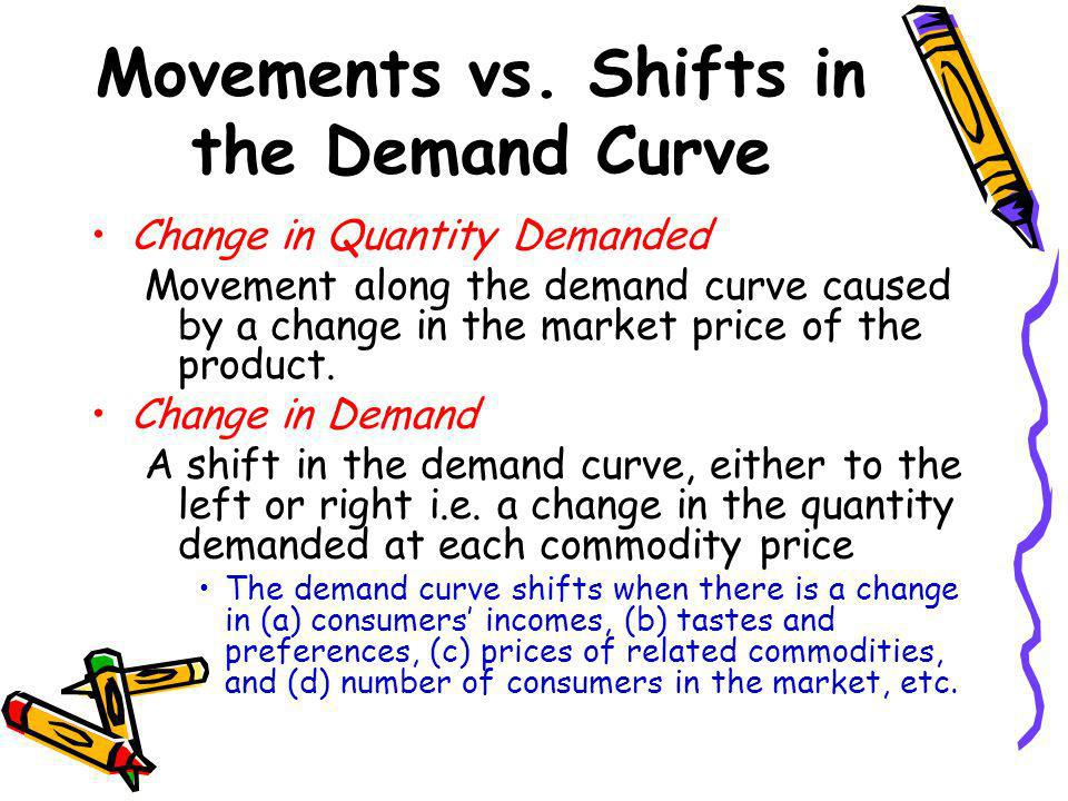 Movements vs. Shifts in the Demand Curve