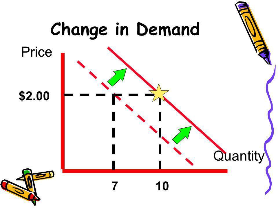Change in Demand Price $2.00 Quantity 7 10 23