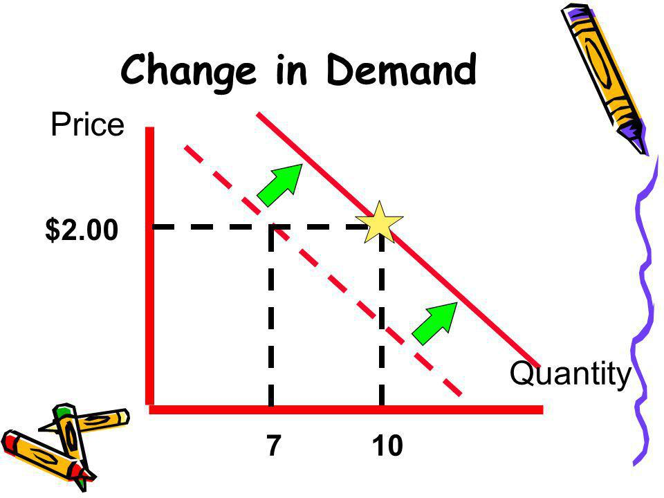 Change in Demand Price $2.00 Quantity