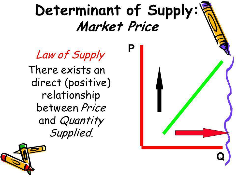 Determinant of Supply: Market Price