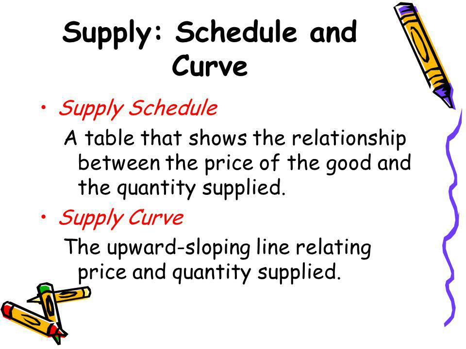 Supply: Schedule and Curve