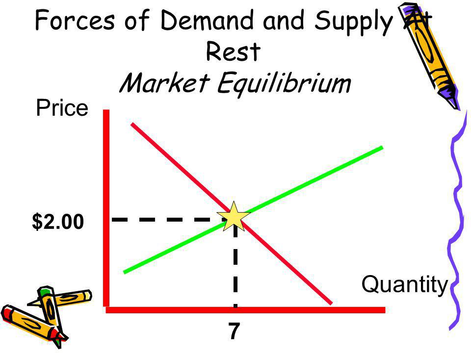 Forces of Demand and Supply At Rest Market Equilibrium