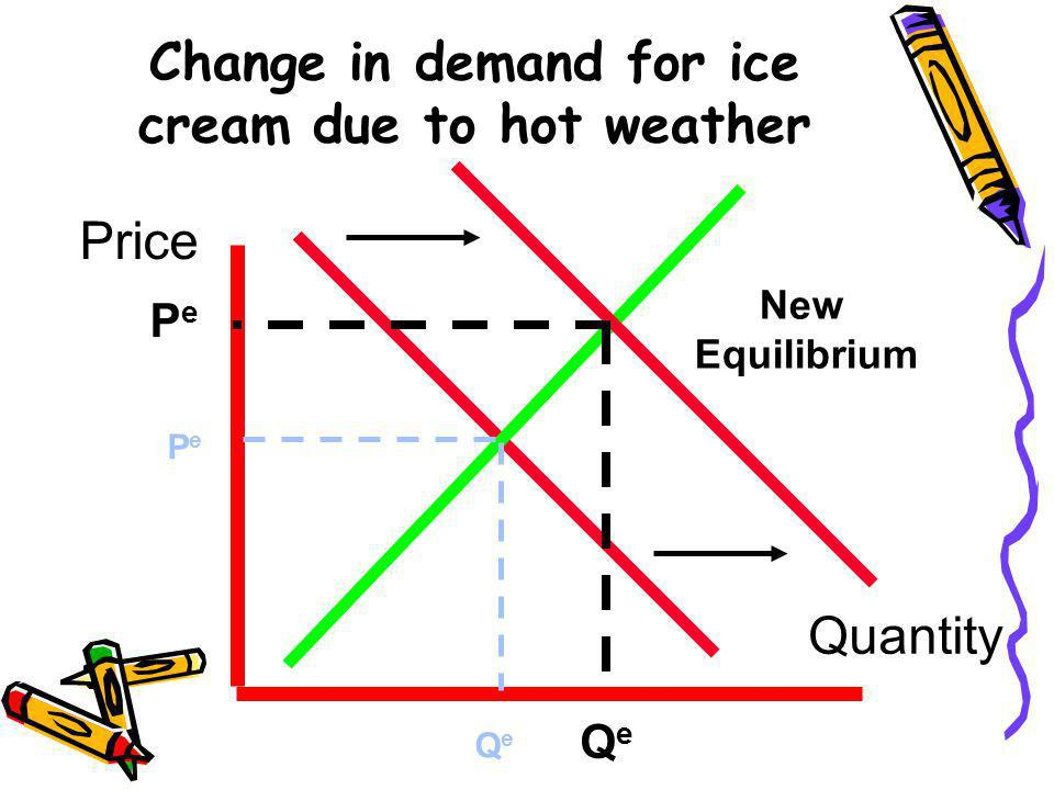 Change in demand for ice cream due to hot weather
