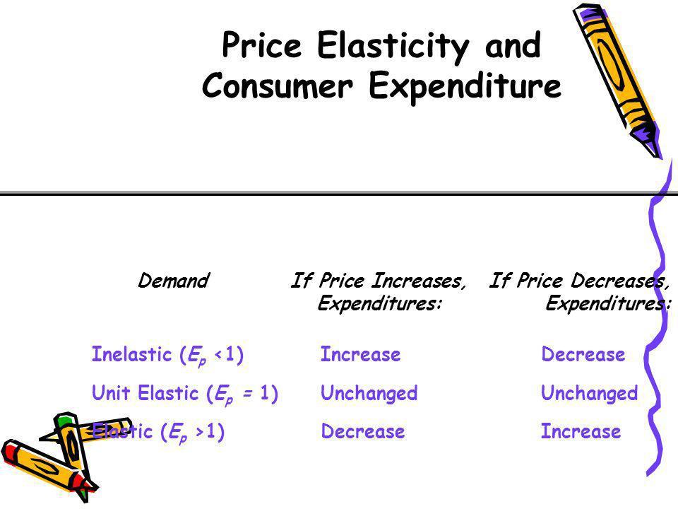 Price Elasticity and Consumer Expenditure