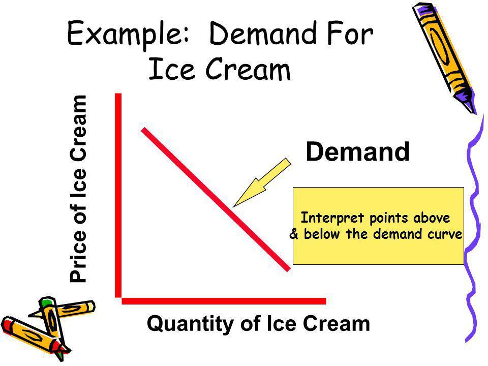Example: Demand For Ice Cream