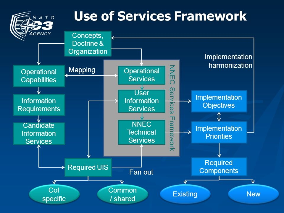 Use of Services Framework