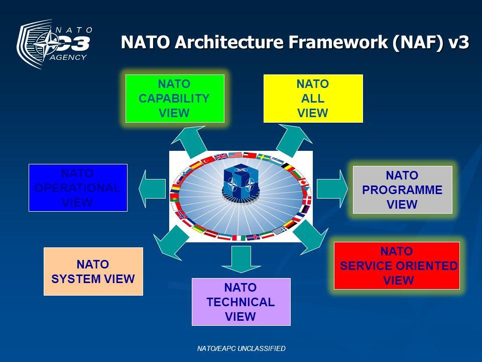 NATO Architecture Framework (NAF) v3