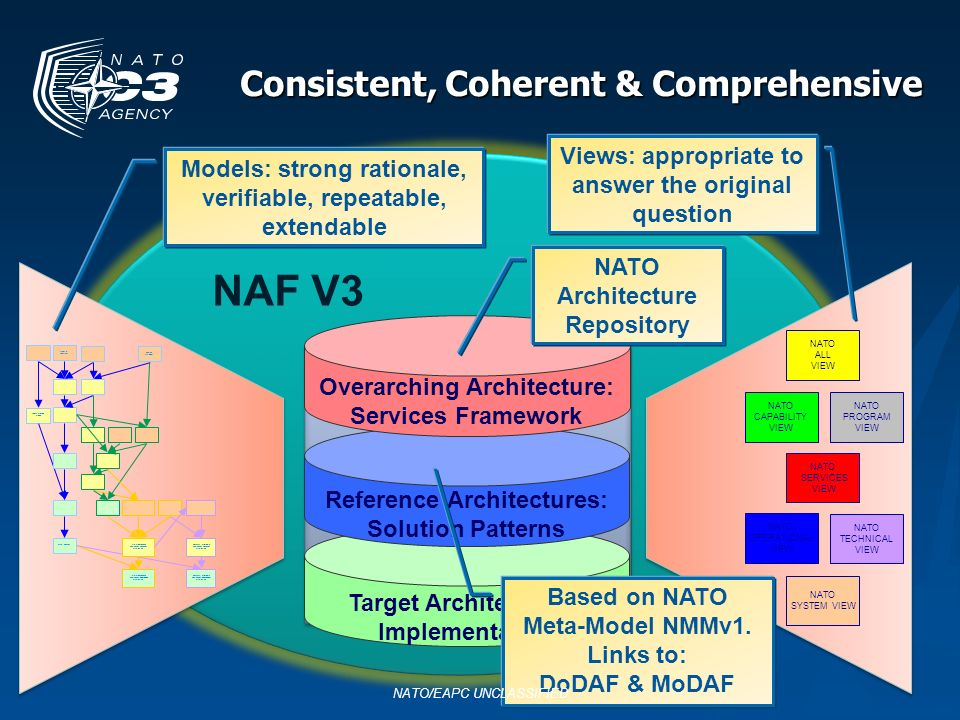 Consistent, Coherent & Comprehensive