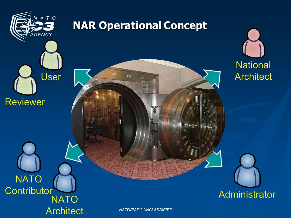 NAR Operational Concept