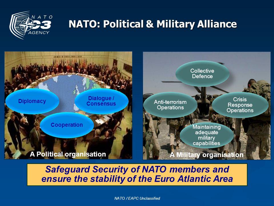 NATO: Political & Military Alliance