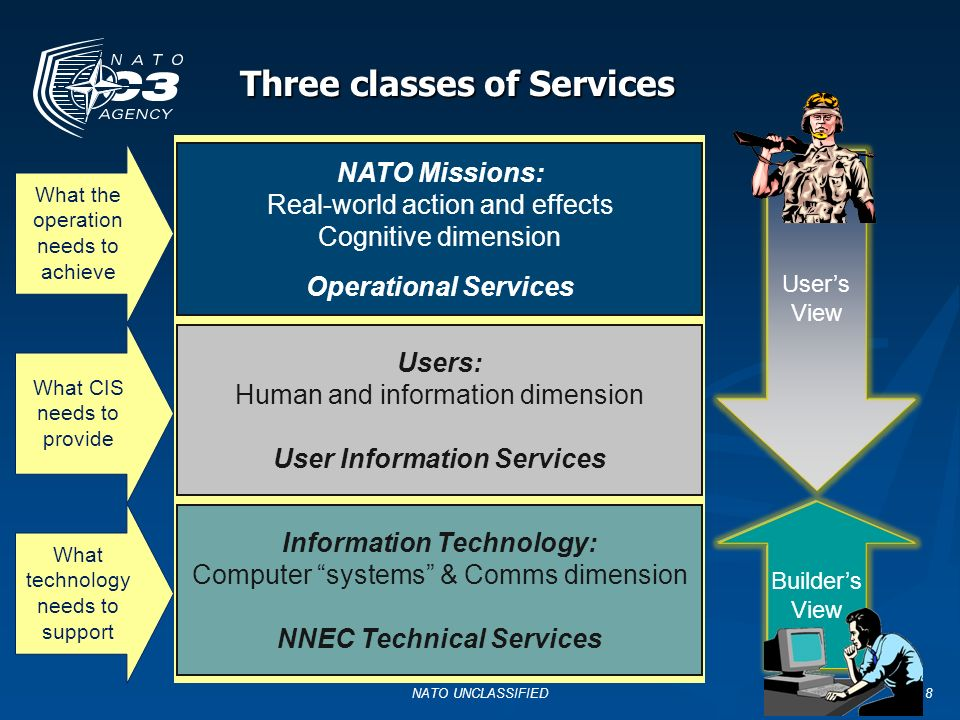 Three classes of Services