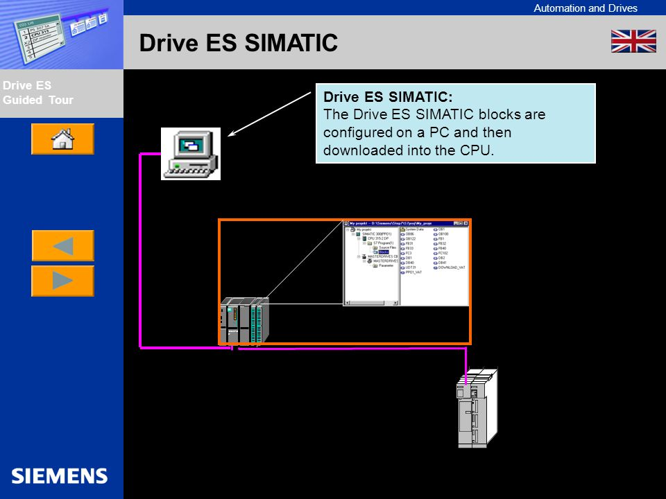 Drive ES SIMATIC:The Drive ES SIMATIC blocks are configured on a PC and then downloaded into the CPU.