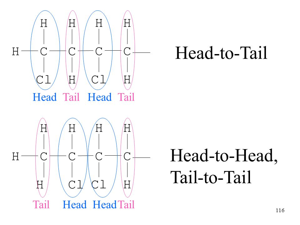 Head-to-Tail Head-to-Head, Tail-to-Tail Cl C H H C Cl Head Tail Head