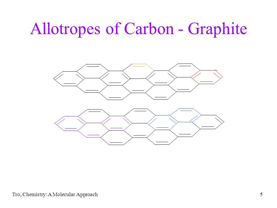Allotropes of Carbon - Graphite