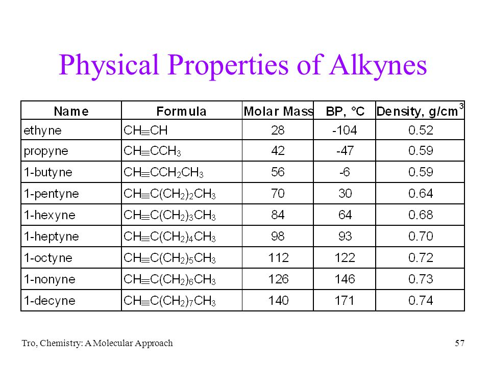 Physical Properties of Alkynes