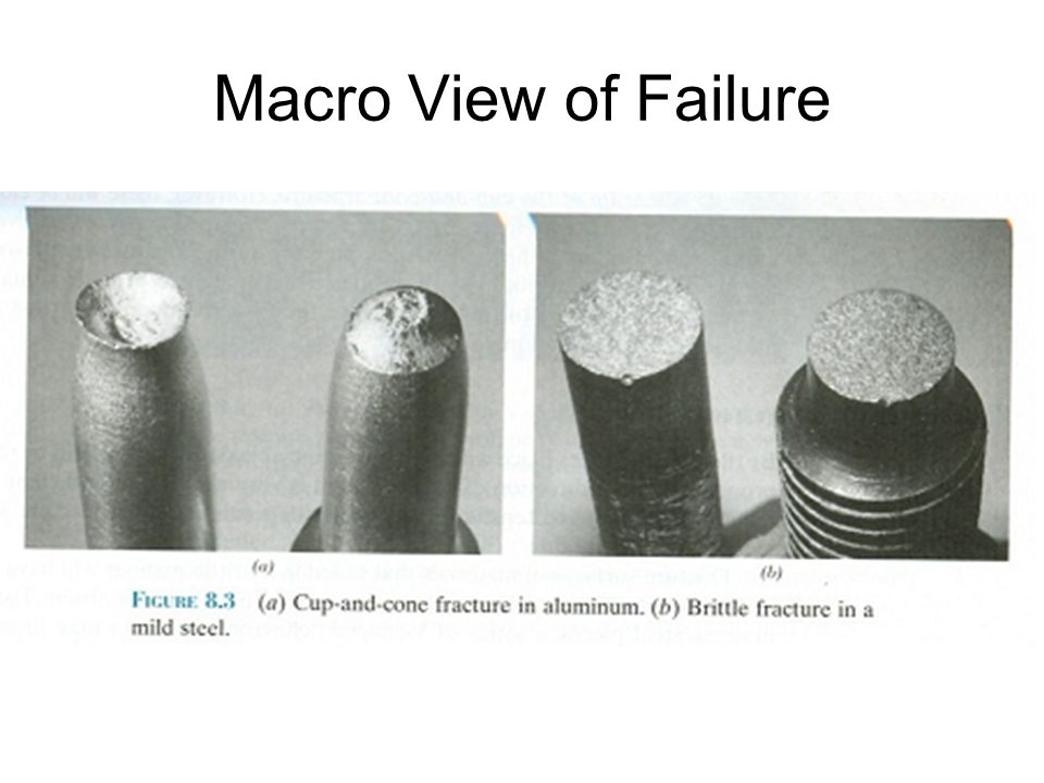 Macro View of Failure
