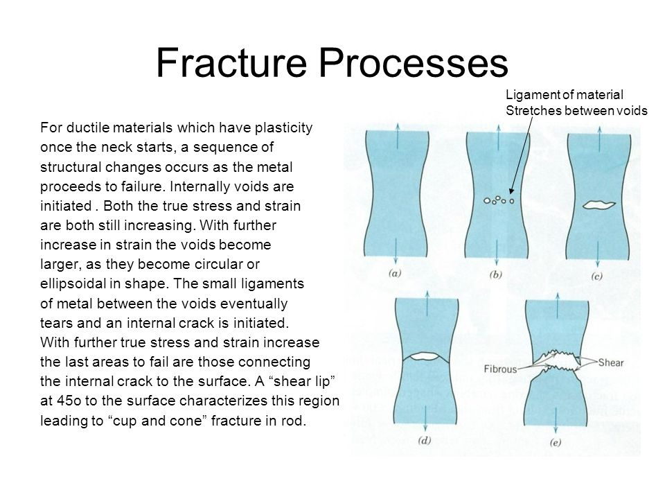 Fracture Processes For ductile materials which have plasticity