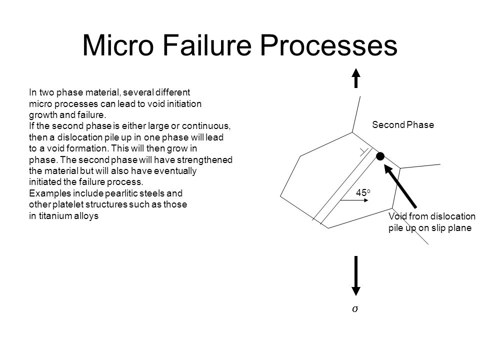 Micro Failure Processes