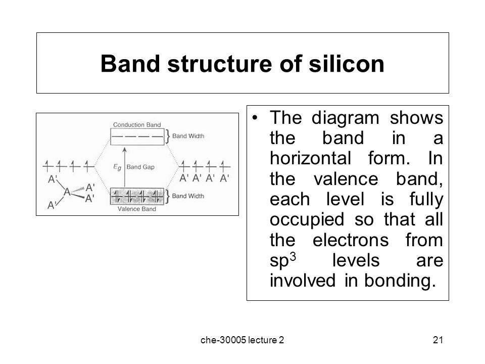 Band structure of silicon