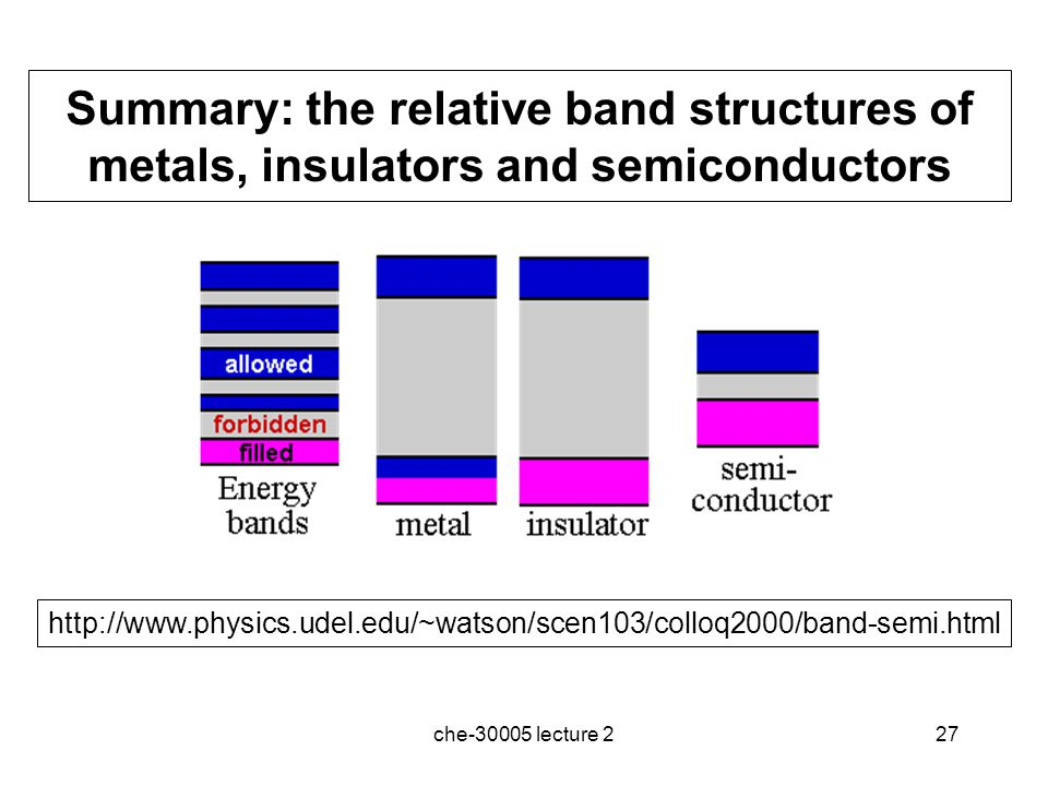 Summary: the relative band structures of metals, insulators and semiconductors