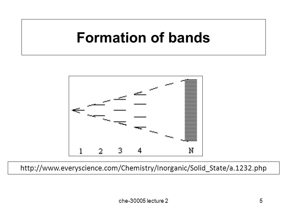 Formation of bands http://www.everyscience.com/Chemistry/Inorganic/Solid_State/a.1232.php.
