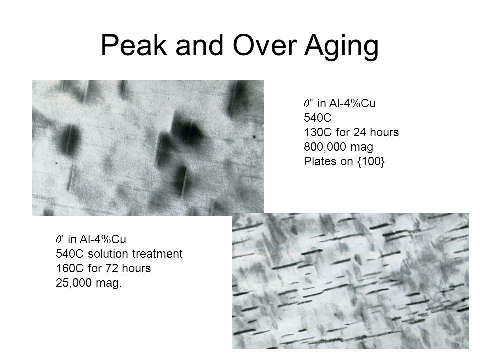 Peak and Over Aging q in Al-4%Cu 540C 130C for 24 hours 800,000 mag