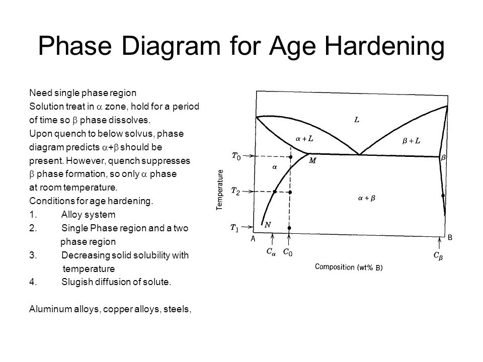 Phase Diagram for Age Hardening