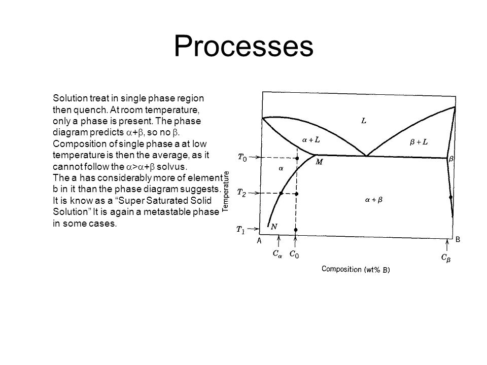 Processes Solution treat in single phase region