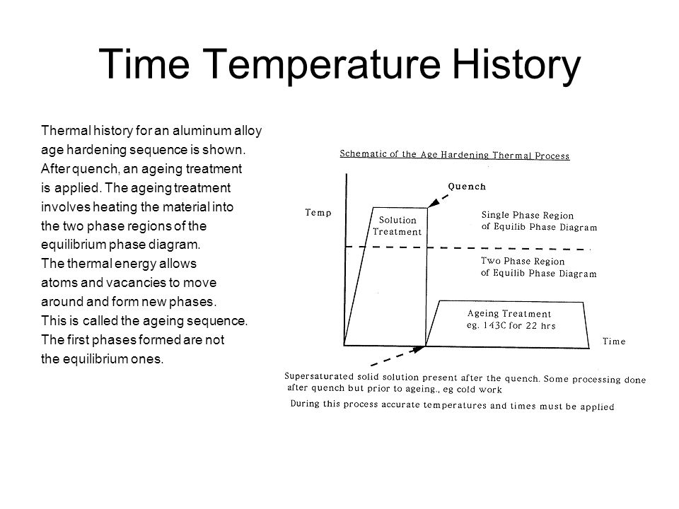 Time Temperature History