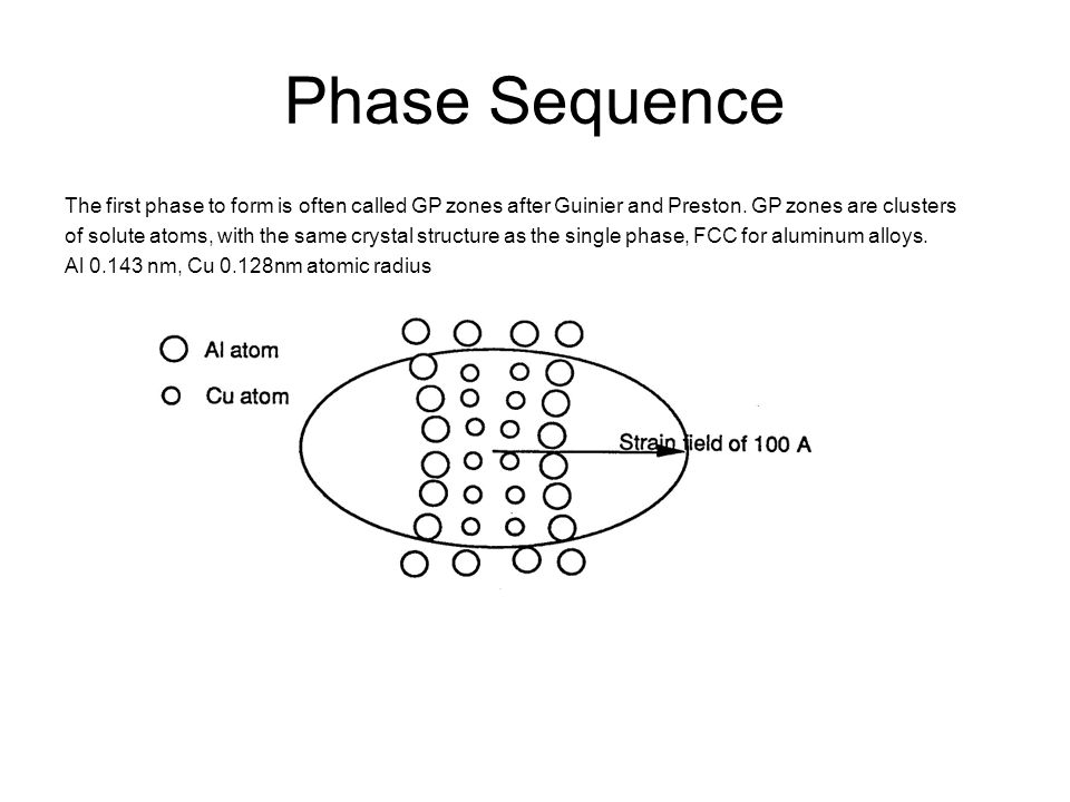 Phase Sequence The first phase to form is often called GP zones after Guinier and Preston. GP zones are clusters.